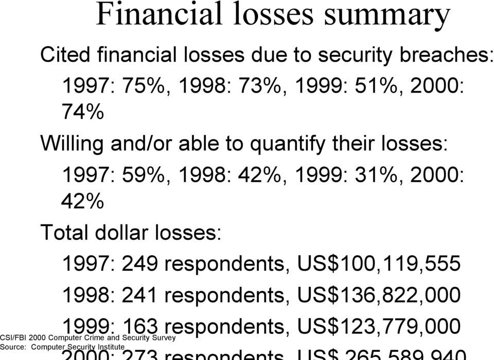 31%, 00: 42% Total dollar losses: 1997: 249 respondents, US$100,119,555 1998: 241