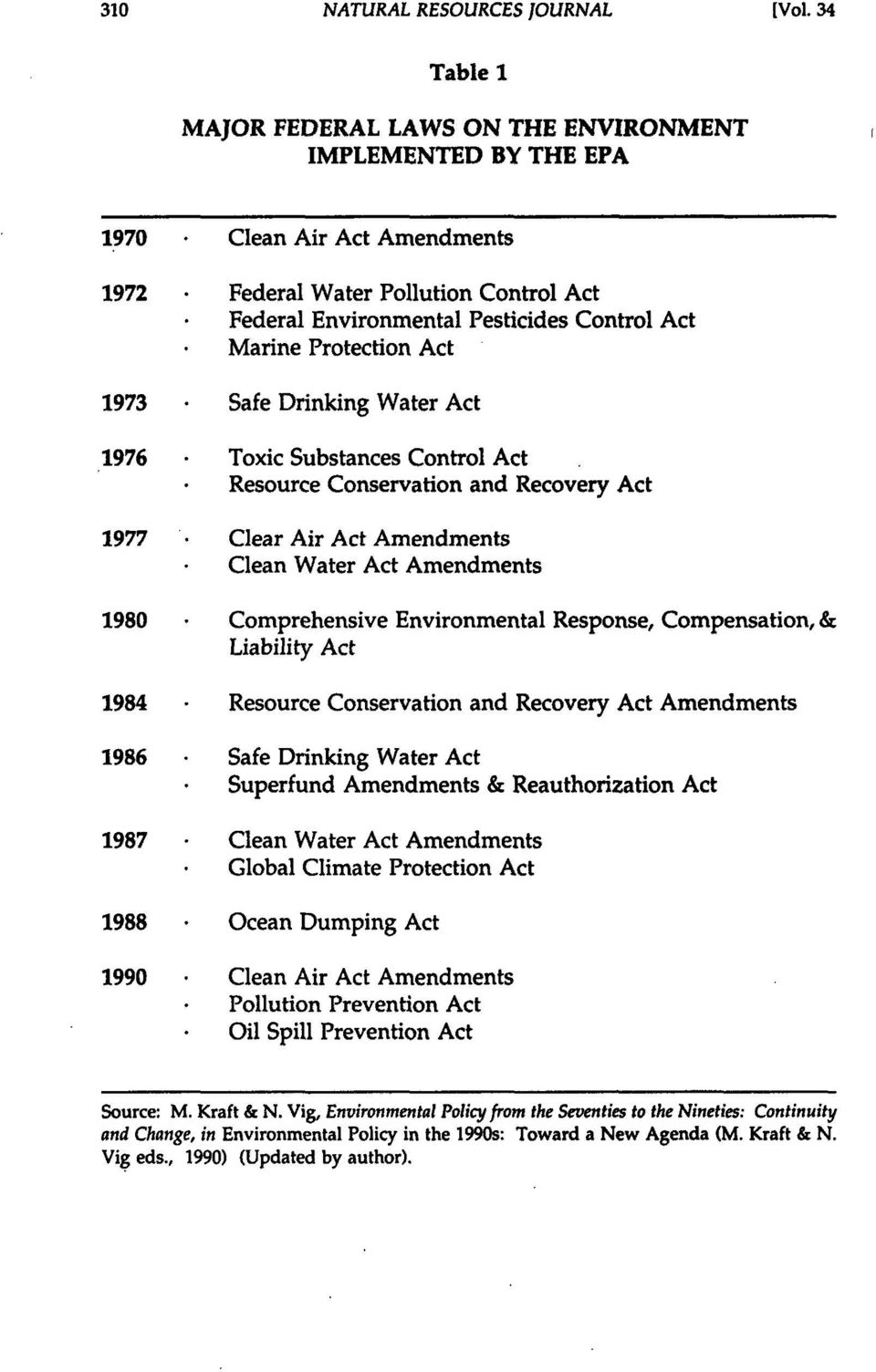Protection Act 1973 Safe Drinking Water Act 1976 * Toxic Substances Control Act Resource Conservation and Recovery Act 1977 Clear Air Act Amendments Clean Water Act Amendments 1980 Comprehensive