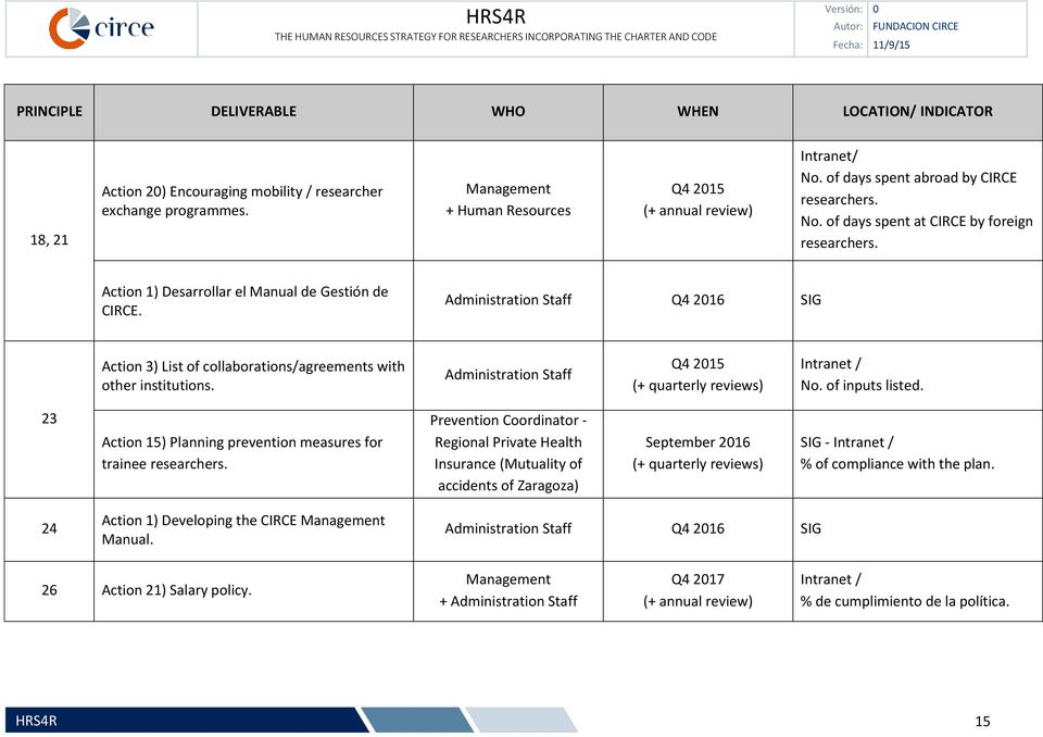 Administration Staff Q4 2016 SIG Action 3) List of collaborations/agreements with other institutions. Administration Staff Q4 2015 No. of inputs listed.