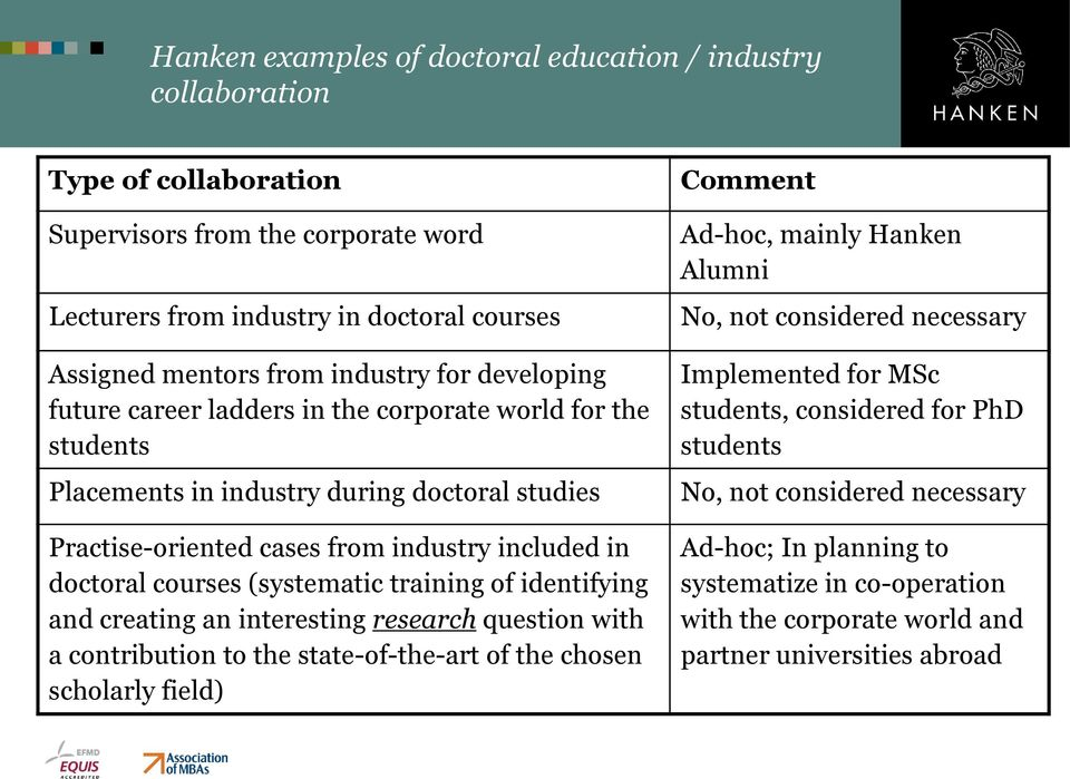 training of identifying and creating an interesting research question with a contribution to the state-of-the-art of the chosen scholarly field) Comment Ad-hoc, mainly Hanken Alumni No, not