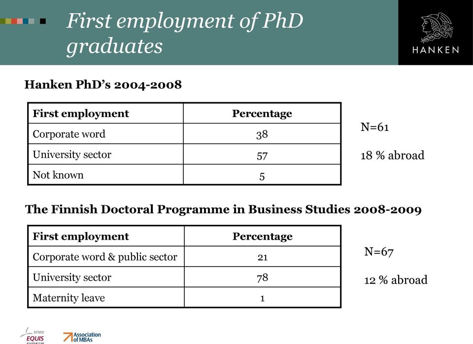 Finnish Doctoral Programme in Business Studies 2008-2009 First employment