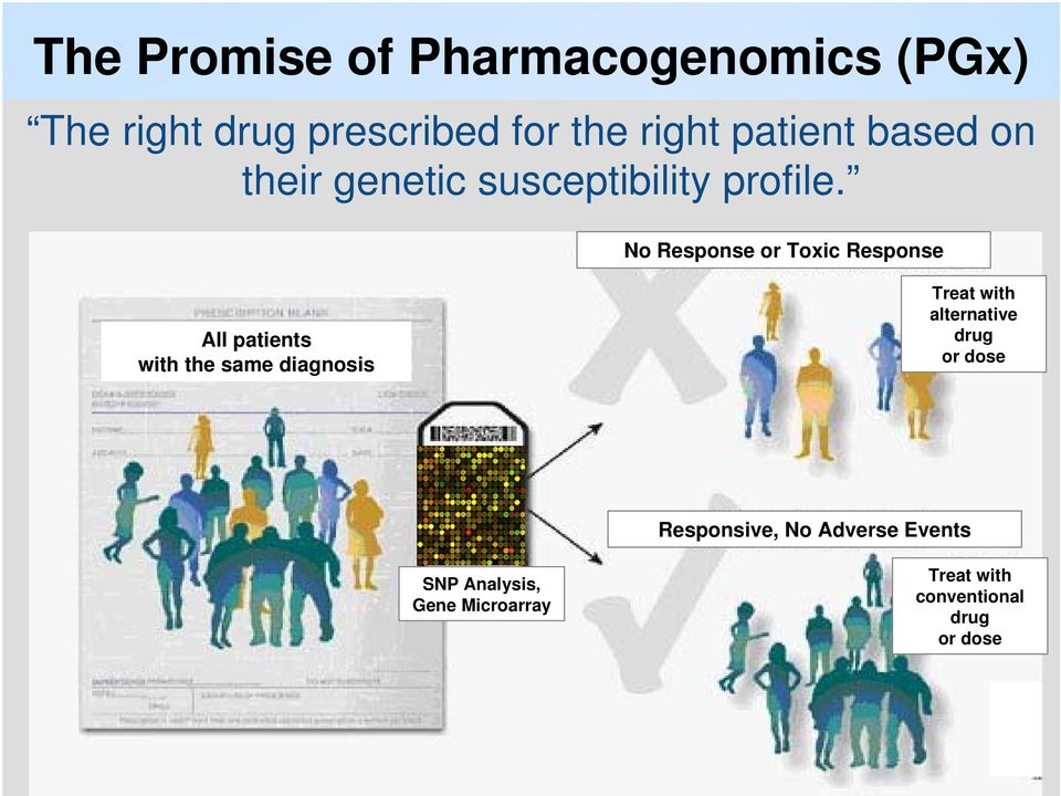 No Response or Toxic Response All patients with the same diagnosis Treat with