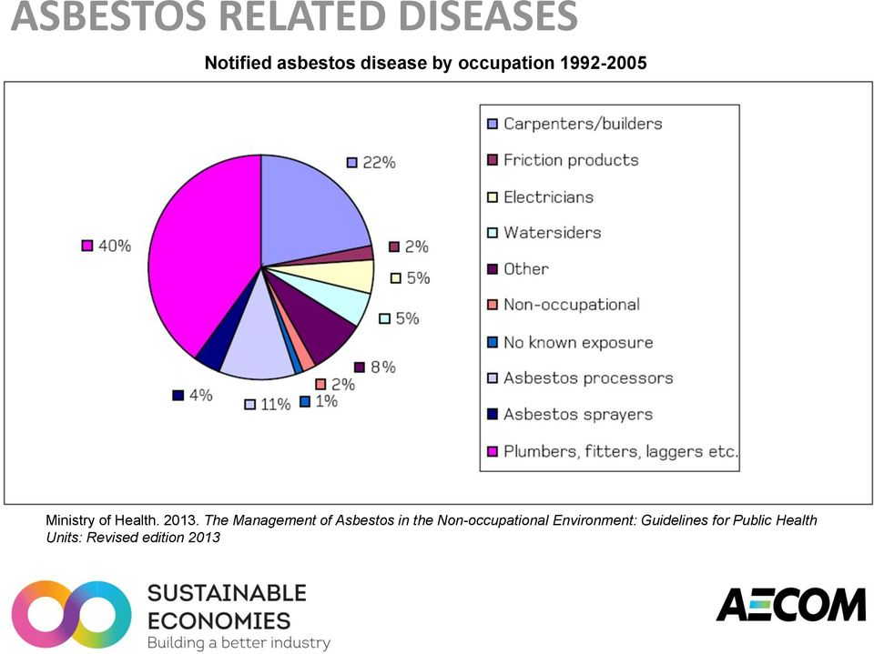 The Management of Asbestos in the Non-occupational