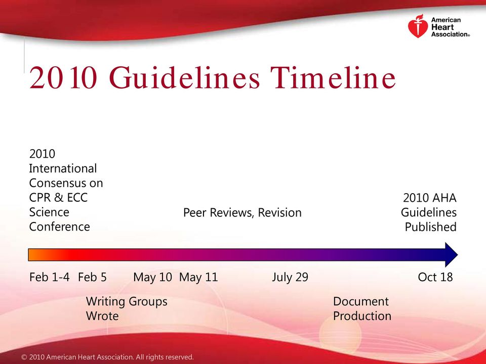 2010 AHA Guidelines Published Feb 1-4 Feb 5 May 10 May