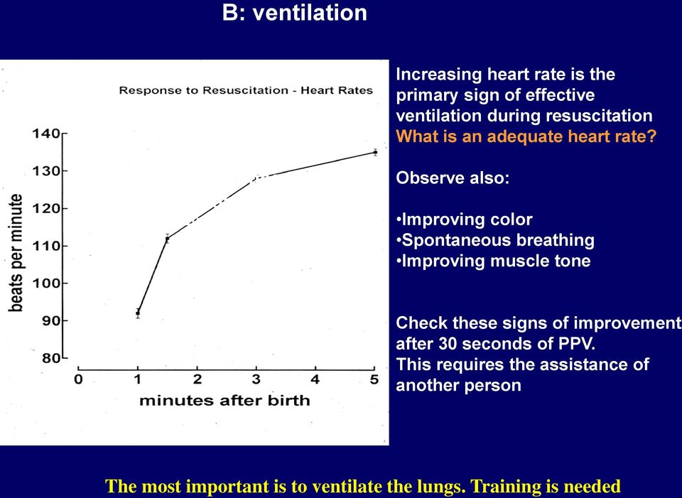 50 percentile for heart rate is 99 bpm at one min Dawson et al, 2010 Observe also: Improving color Spontaneous