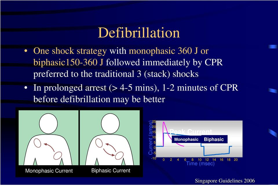 before defibrillation may be better Monophasic Current Biphasic Current Current (amps) 25 20 15 10 5