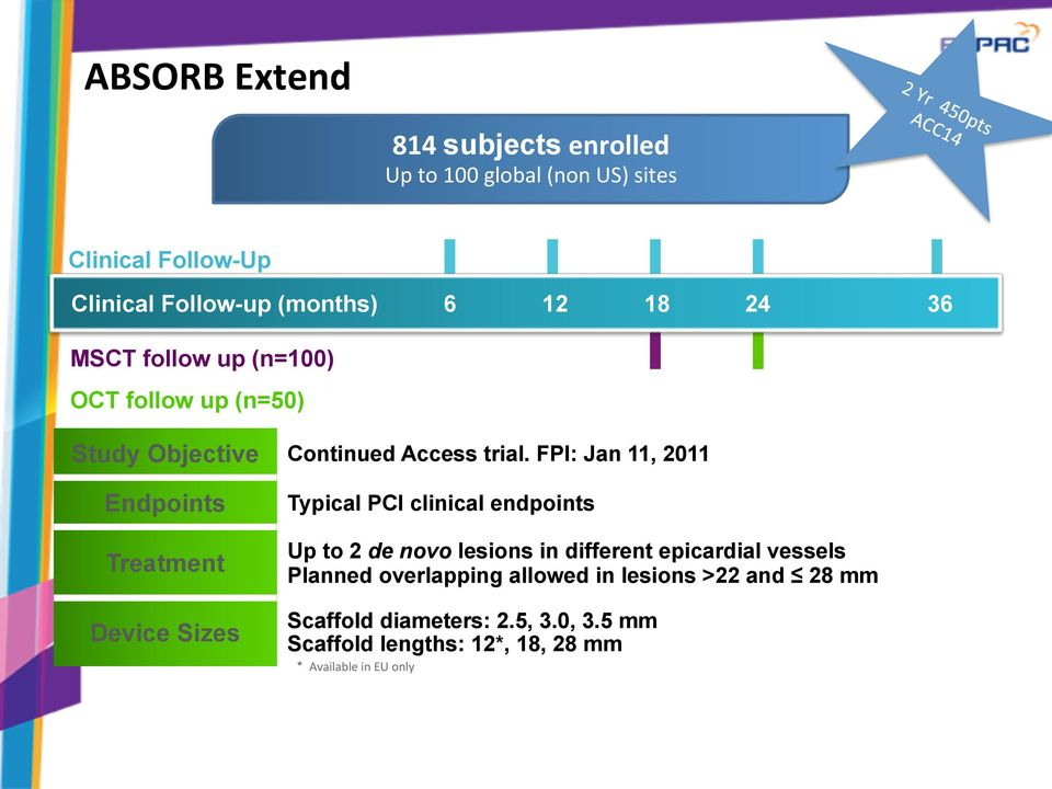 FPI: Jan 11, 2011 Endpoints Treatment Device Sizes Typical PCI clinical endpoints Up to 2 de novo lesions in different