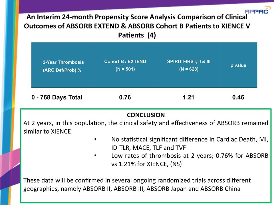 45 CONCLUSION At 2 years, in this popula@on, the clinical safety and effec@veness of ABSORB remained similar to XIENCE: No sta@s@cal significant difference in Cardiac Death, MI,