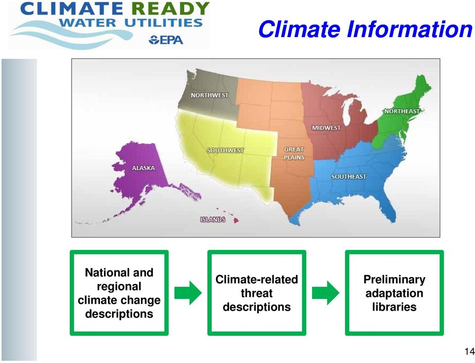 descriptions Climate-related threat