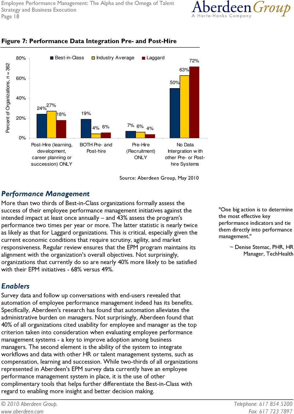 Aberdeen Group, May 2010 Performance Management More than two thirds of Best-in-Class organizations formally assess the success of their employee performance management initiatives against the