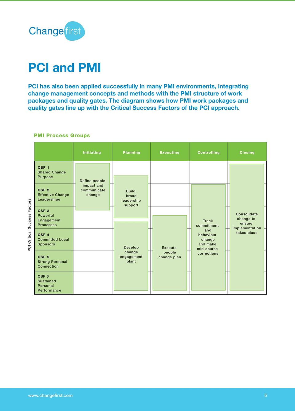 PMI Process Groups Initiating Planning Executing Controlling Closing PCI Critical Success Factors CSF 1 Shared Change Purpose CSF 2 Effective Change Leadershipe CSF 3 Powerful Engagement Processes