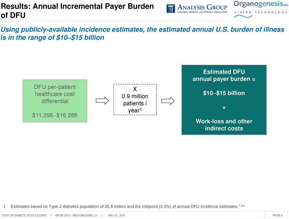 9 million patients / year 1 Estimated DFU annual payer burden = $10 $15 billion + Work-loss and other indirect costs 1.