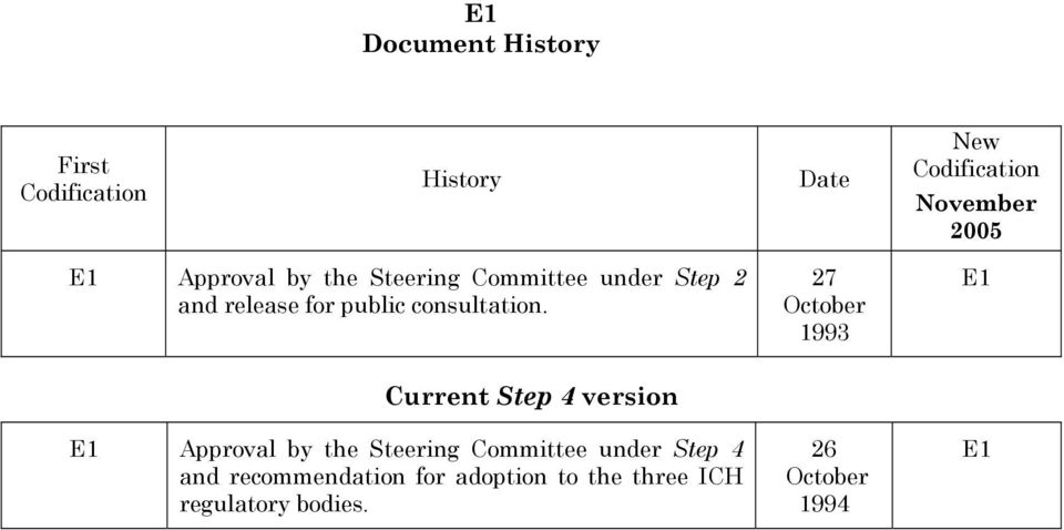27 October 1993 Current Step 4 version Approval by the Steering Committee under