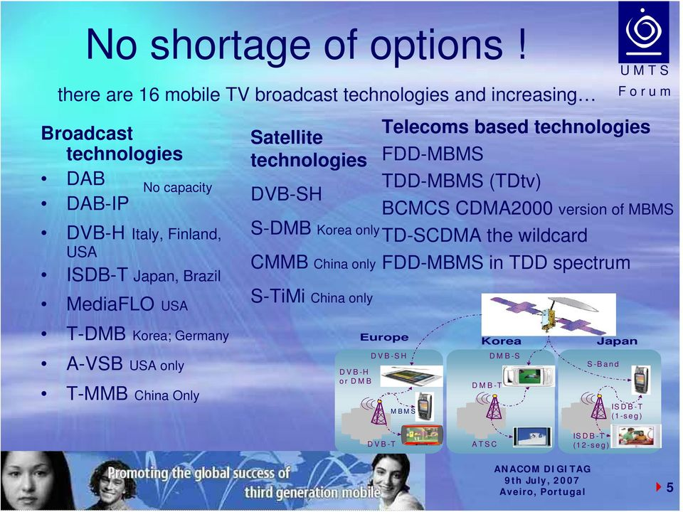 Japan, Brazil MediaFLO USA Satellite technologies DVB-SH S-DMB Korea only CMMB China only S-TiMi China only Telecoms based technologies