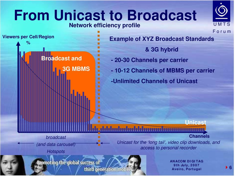 Channels of MBMS per carrier -Unlimited Channels of Unicast Unicast broadcast (and data