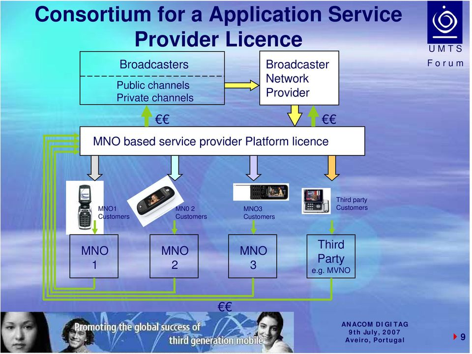 based service provider Platform licence MNO1 Customers MN0 2 Customers