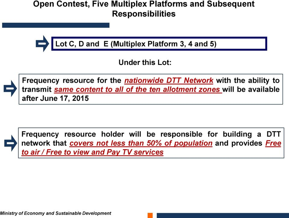 the ten allotment zones will be available after June 17, 2015 Frequency resource holder will be responsible for