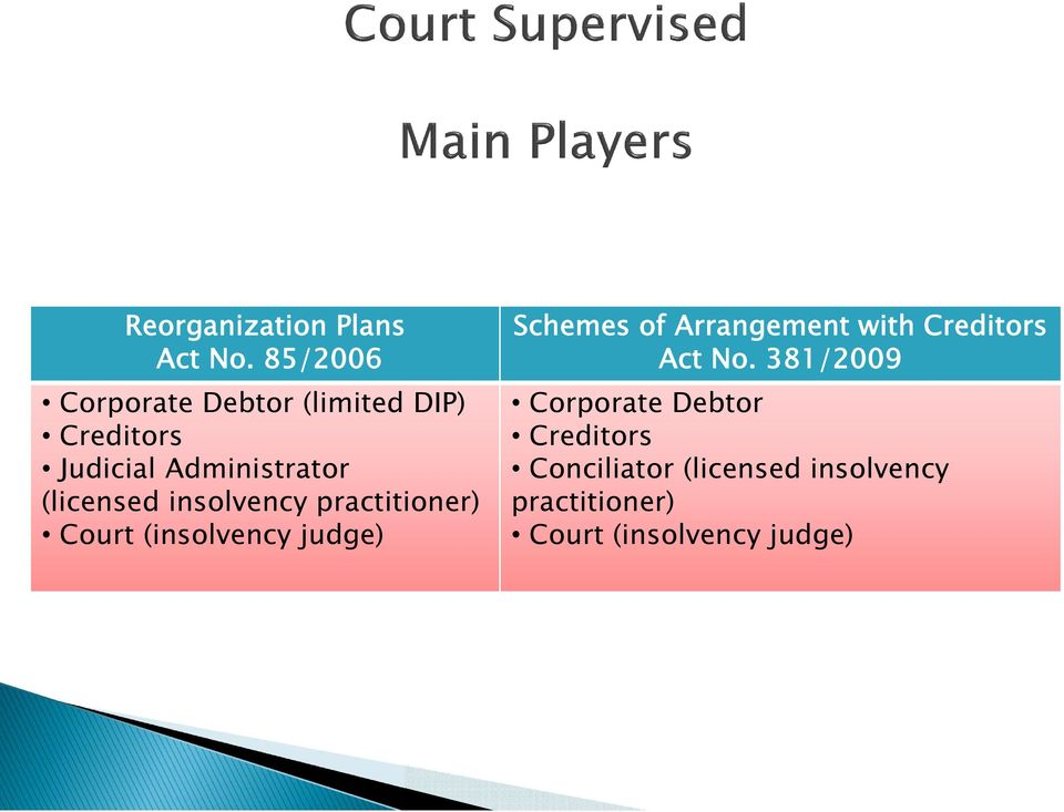 (licensed insolvency practitioner) Court (insolvency judge) Schemes of