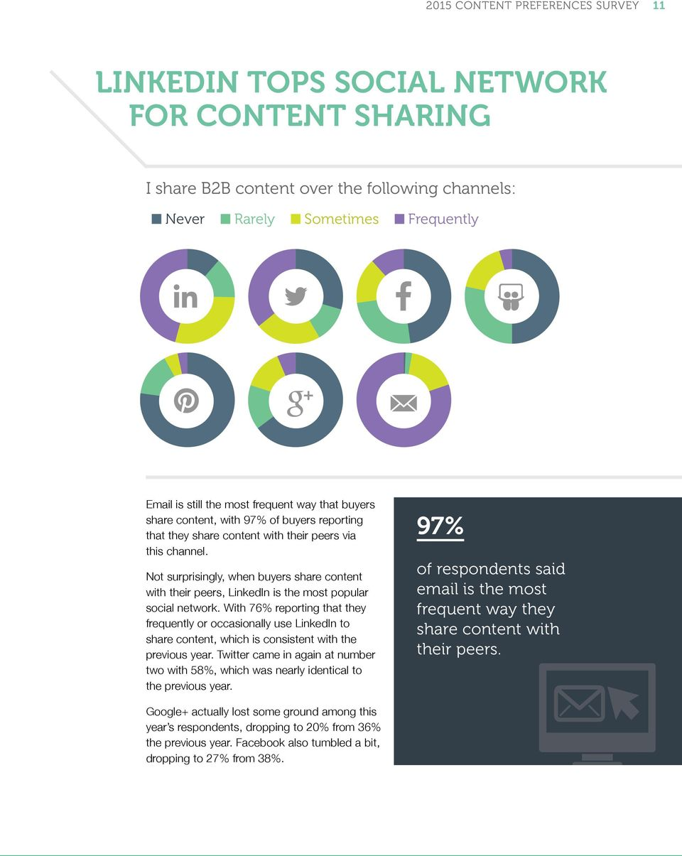 Not surprisingly, when buyers share content with their peers, LinkedIn is the most popular social network.