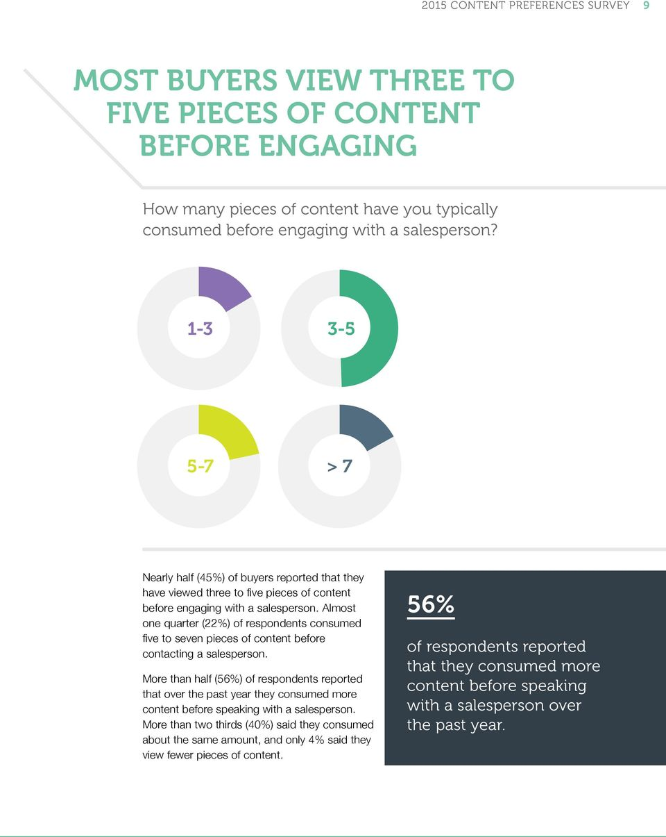 Almost one quarter (22%) of respondents consumed five to seven pieces of content before contacting a salesperson.