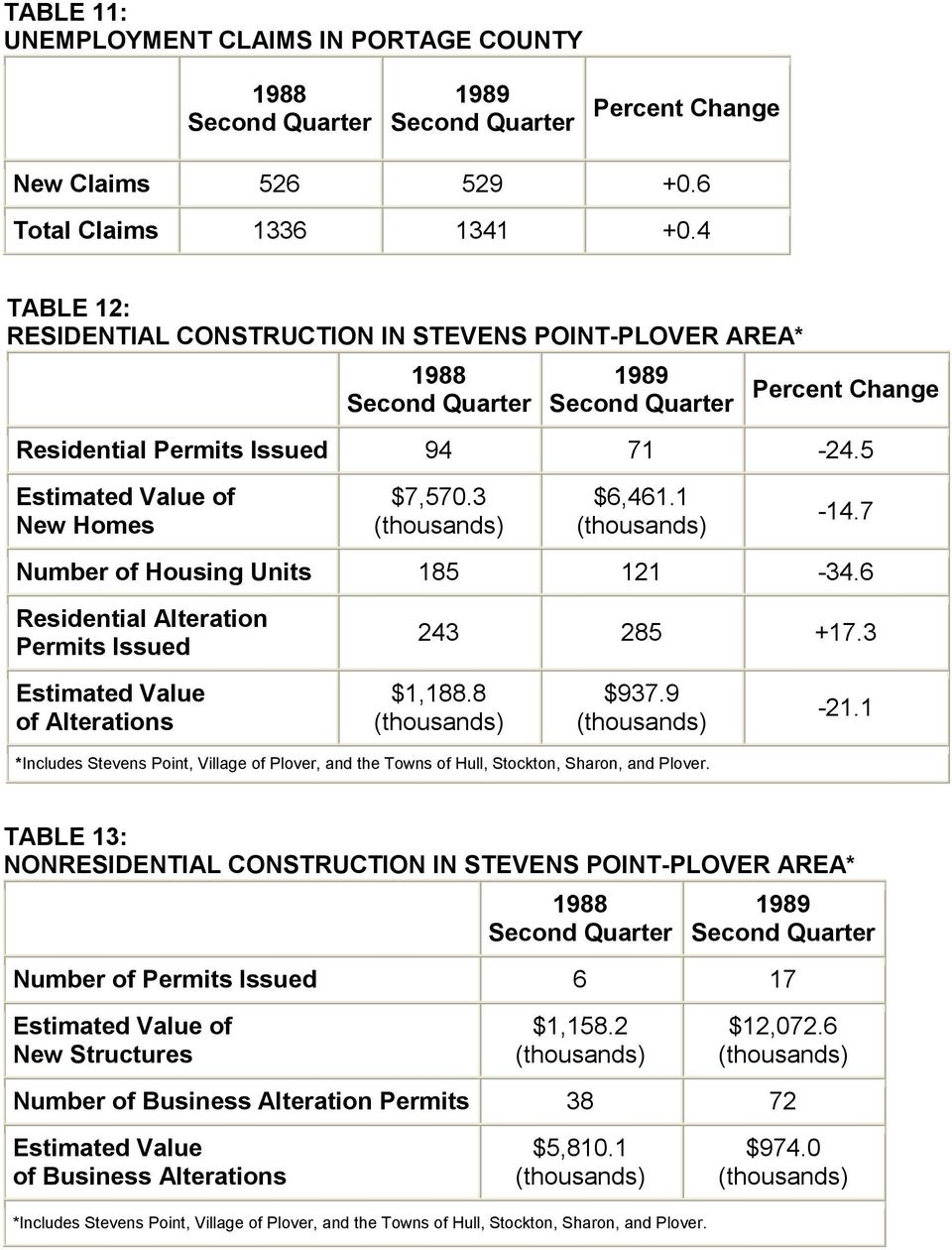 7 Number of Housing Units 185 121-34.6 Residential Alteration Permits Issued 243 285 +17.3 Estimated Value of Alterations $1,188.8 $937.9-21.