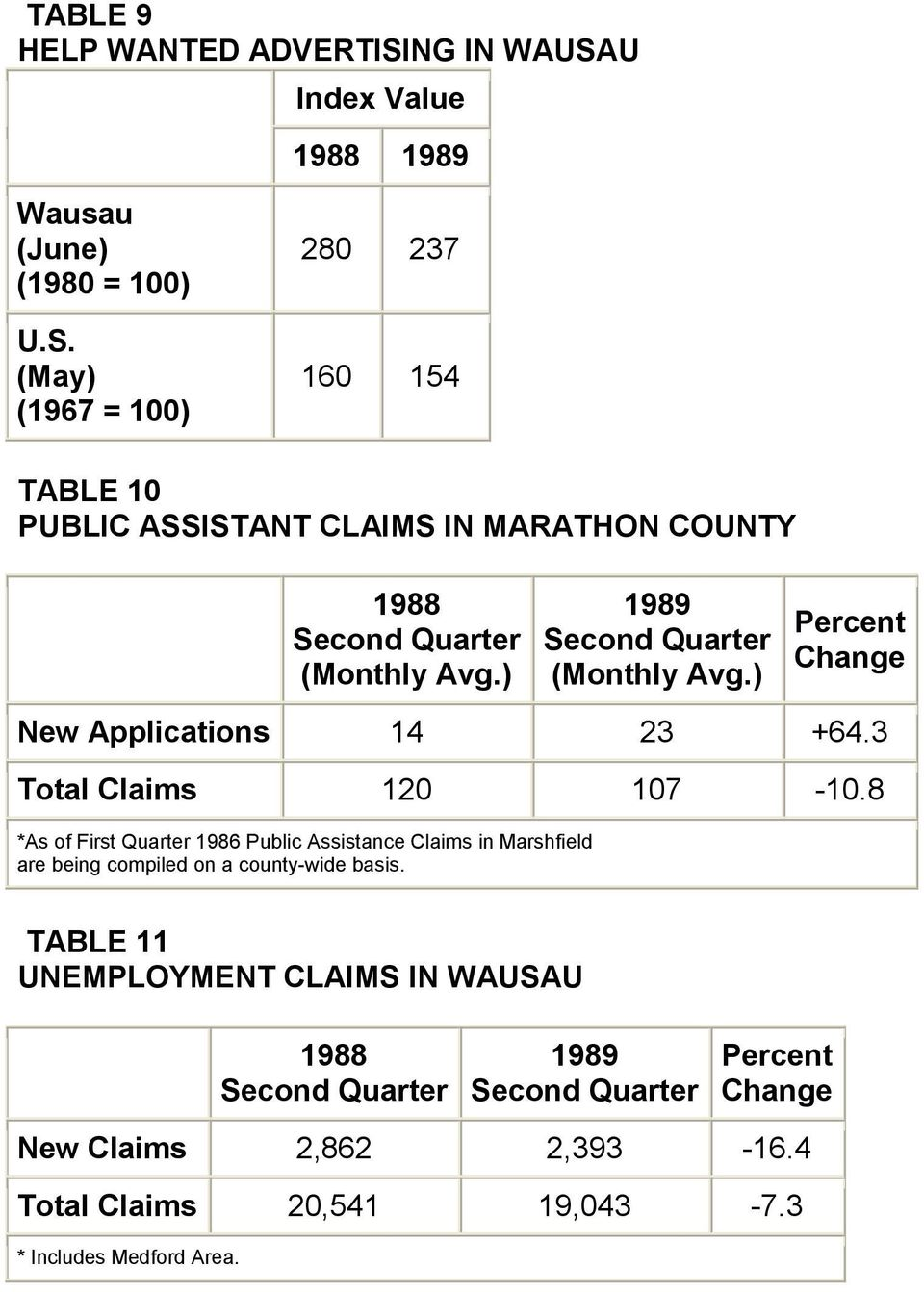8 *As of First Quarter 1986 Public Assistance Claims in Marshfield are being compiled on a county-wide basis.