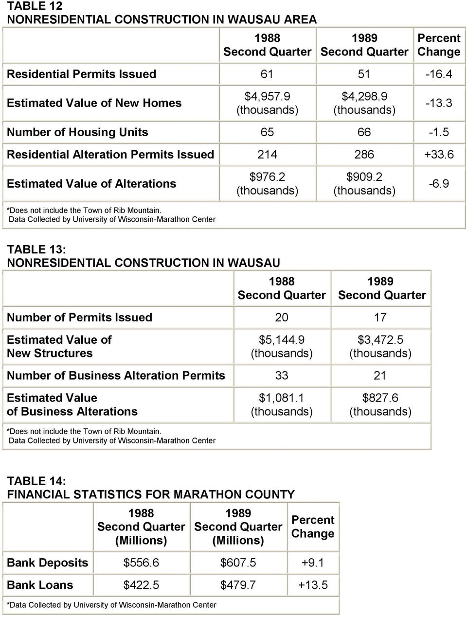Data Collected by University of Wisconsin-Marathon Center TABLE 13: NONRESIDENTIAL CONSTRUCTION IN WAUSAU Number of Permits Issued 20 17 Estimated Value of New Structures $5,144.9 $3,472.