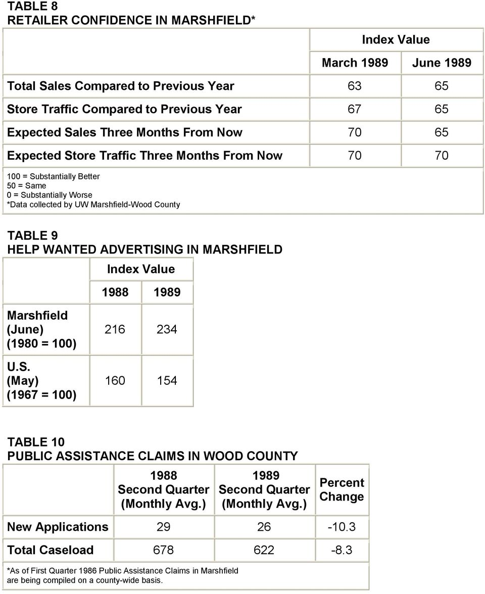 WANTED ADVERTISING IN MARSHFIELD Index Value Marshfield (June) (1980 = 100) U.S. (May) (1967 = 100) 216 234 160 154 TABLE 10 PUBLIC ASSISTANCE CLAIMS IN WOOD COUNTY (Monthly Avg.