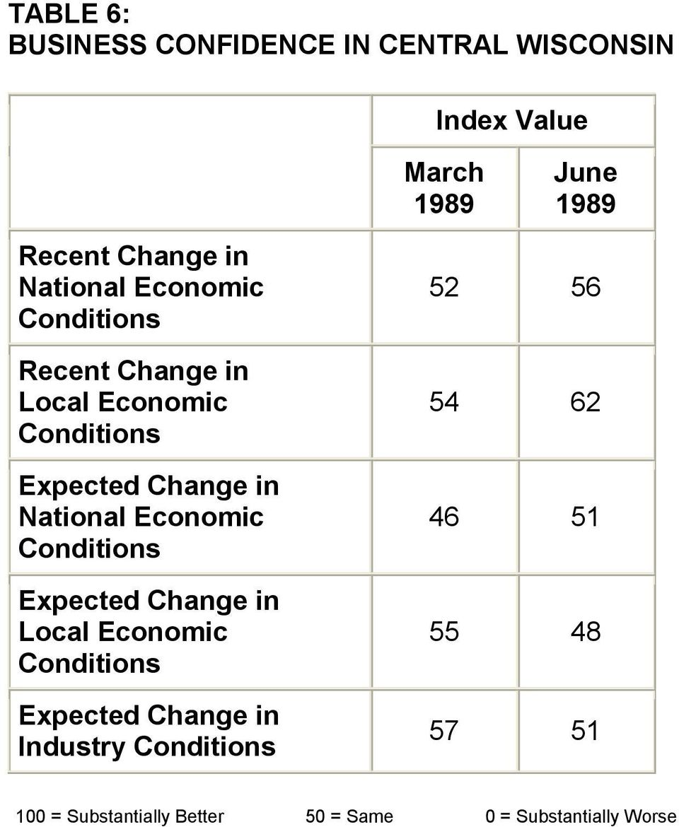 National Economic Conditions Expected Change in Local Economic Conditions Expected Change in