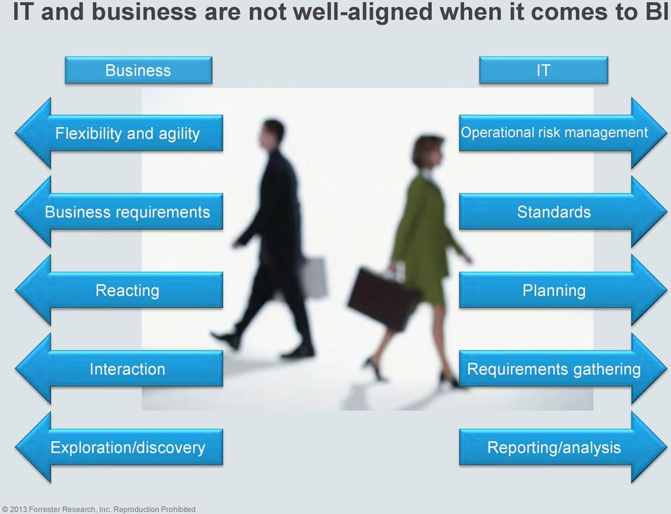 management Business requirements Standards Reacting Planning