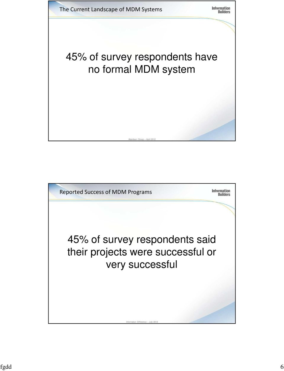 Success of MDM Programs 45% of survey respondents said their