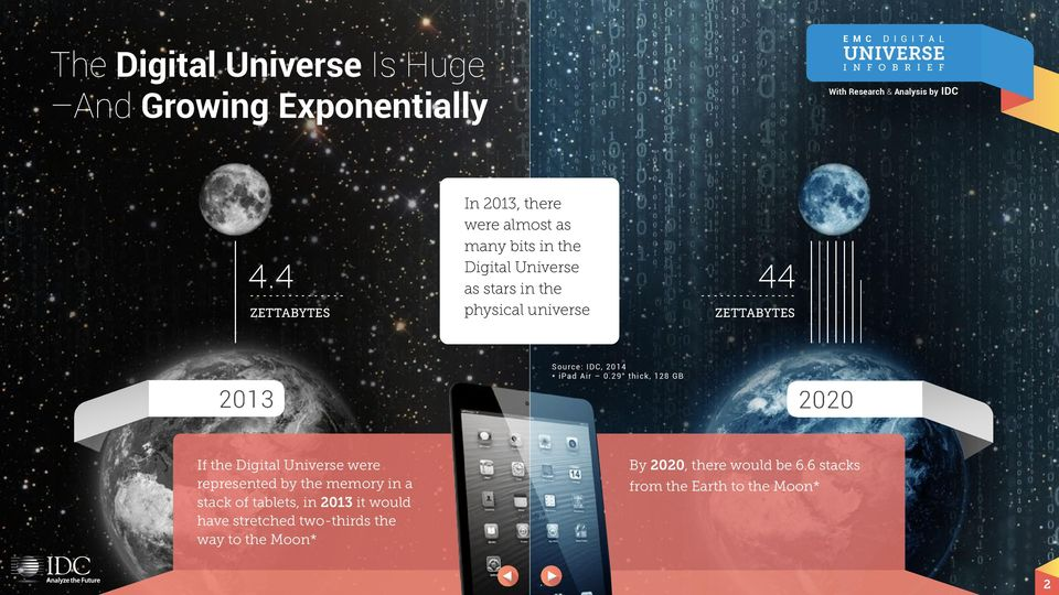 the physical universe 44 - - - - - - - - - - - - - - - ZETTABYTES 23 * ipad Air.