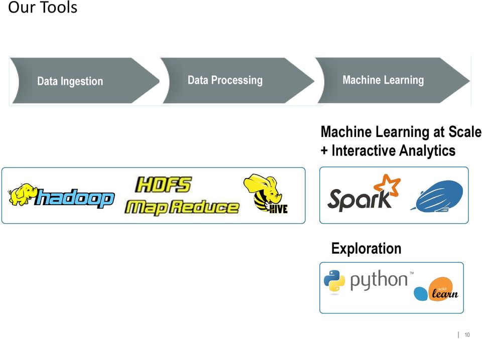 Machine Learning at Scale +