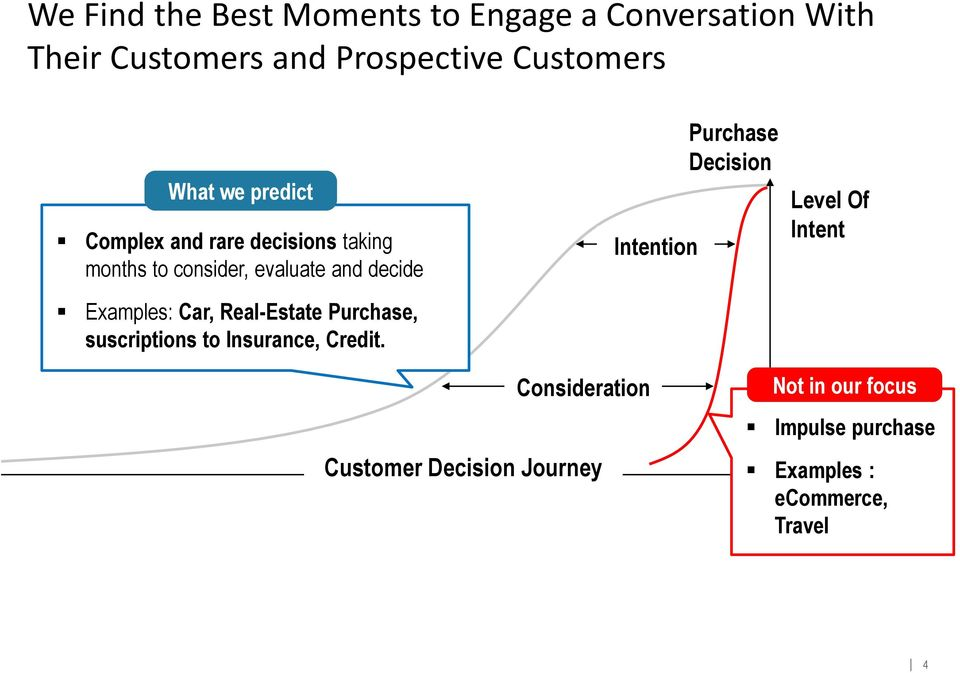 Purchase Decision Level Of Intent Examples: Car, Real-Estate Purchase, suscriptions to Insurance,