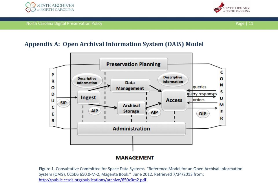 Reference Model for an Open Archival Information System (OAIS), CCSDS 650.