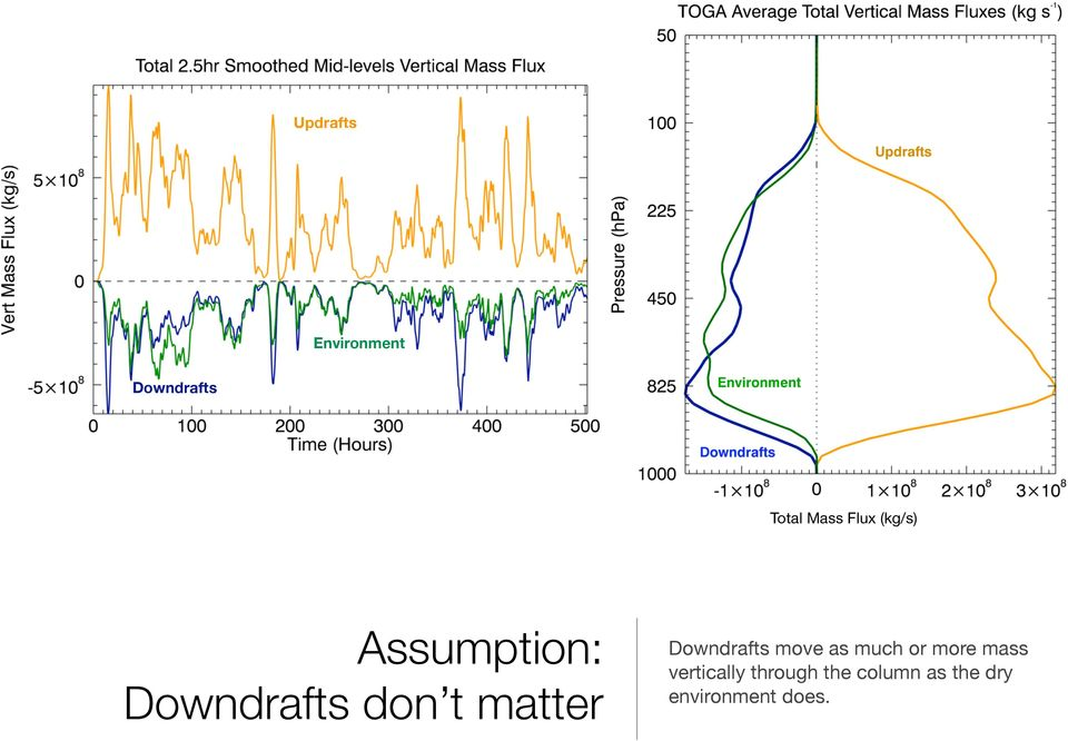 matter Downdrafts move as much or more mass