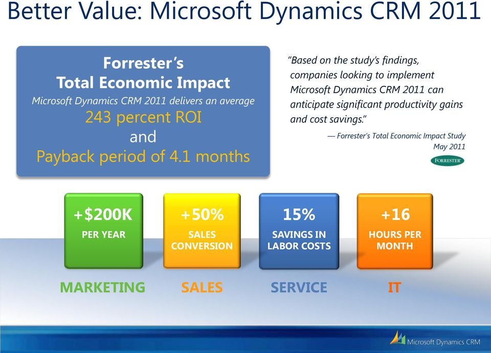 1 months Based on the study s findings, companies looking to implement Microsoft Dynamics CRM 2011 can anticipate