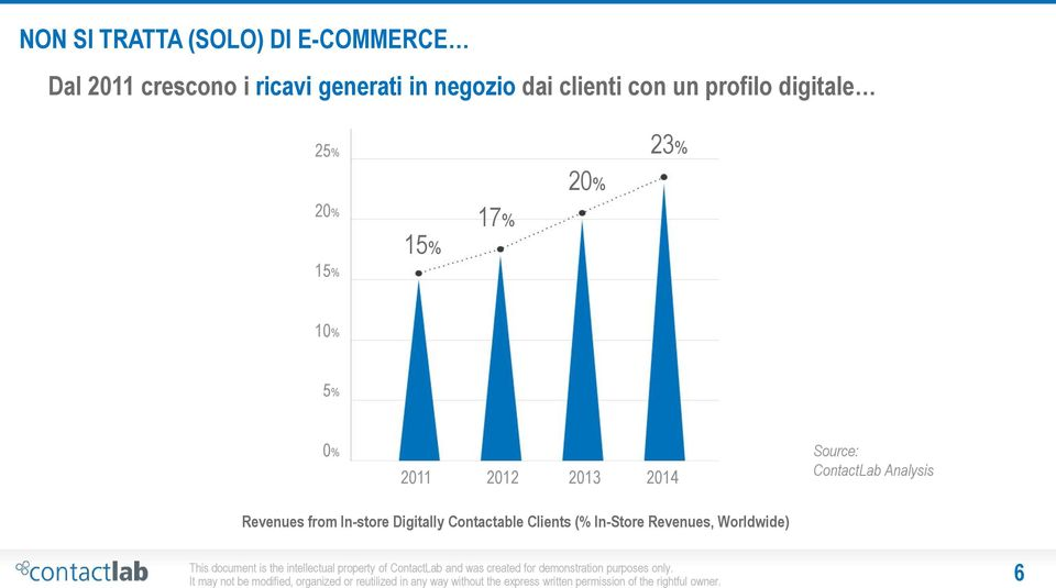 Revenues from In-store Digitally Contactable Clients (% In-Store Revenues, Worldwide) It may not be