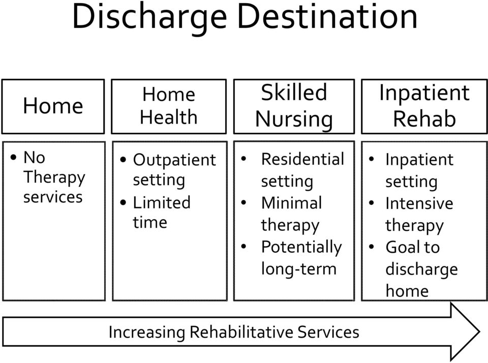 Residential setting Minimal therapy Potentially long term Inpatient