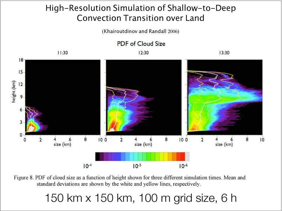 PDF of cloud size as a function of height shown for three different simulation