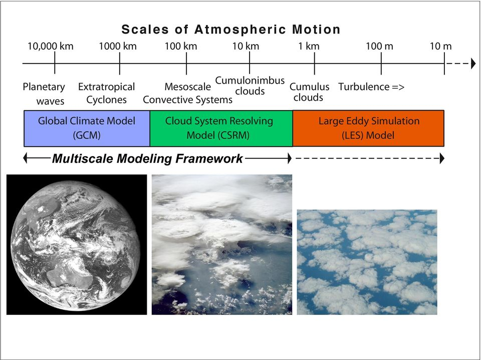 clouds Cyclones Convective Systems Global Climate Model (GCM) Cloud System