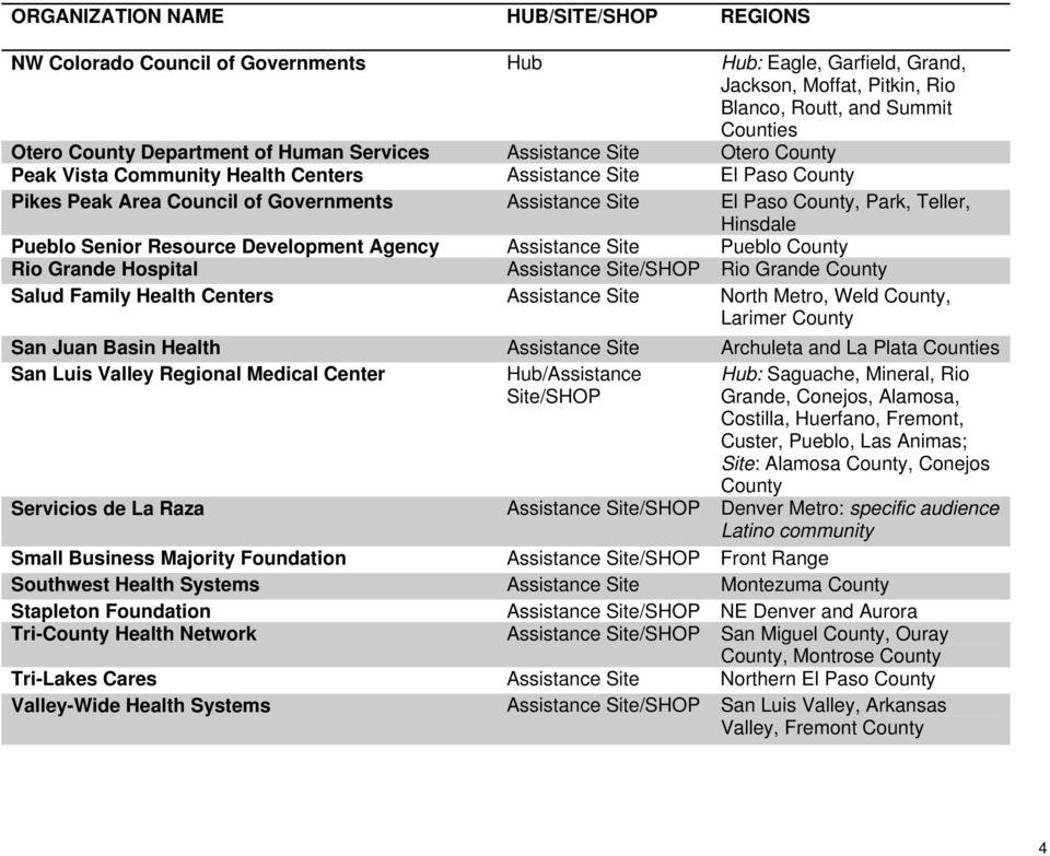 Pueblo Rio Grande Hospital Assistance Rio Grande Salud Family Health Centers Assistance Site North Metro, Weld, Larimer San Juan Basin Health Assistance Site Archuleta and La Plata Counties San Luis