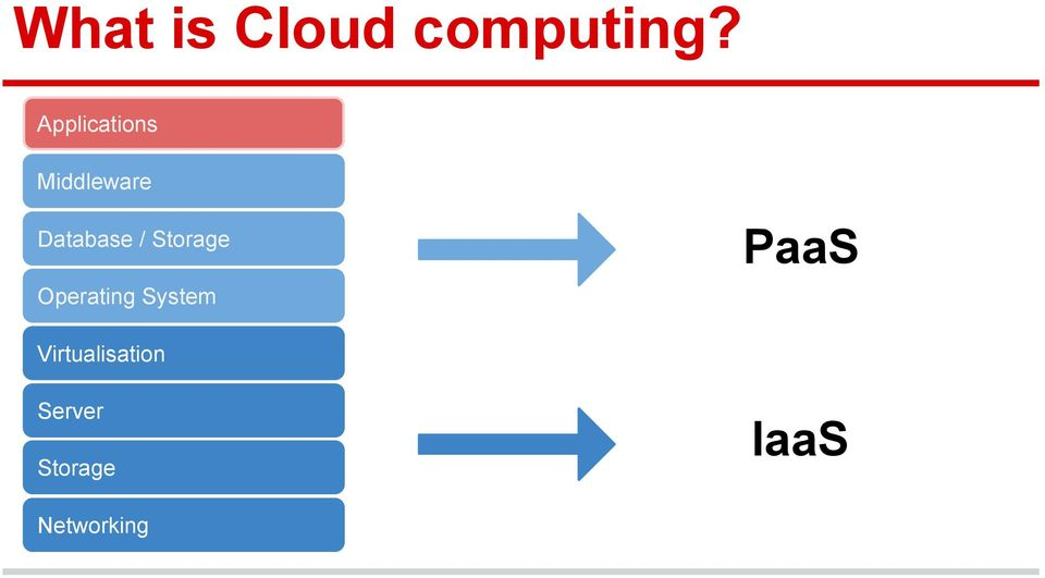 / Storage PaaS Operating System