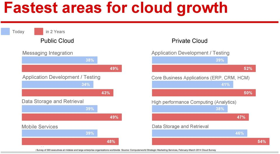 Core Business Applications (ERP, CRM, HCM) 34% 41% 43% Data Storage and Retrieval 50% High