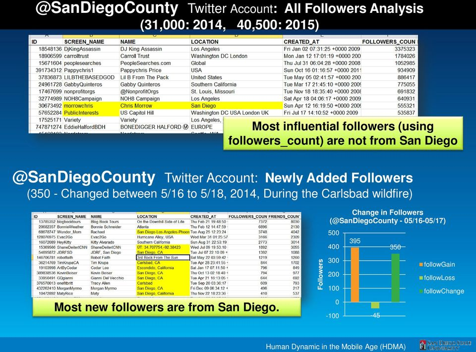 to 5/18, 2014, During the Carlsbad wildfire) Change in Followers (@SanDiegoCounty - 05/16-05/17) 500 400 395 350 Most new