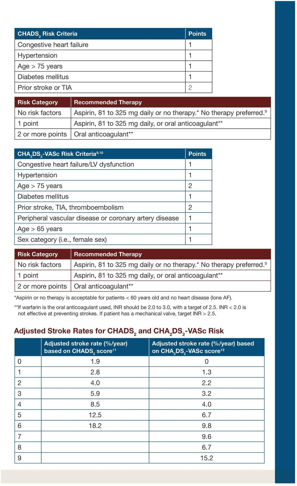 9 1 point Aspirin, 81 to 325 mg daily, or oral anticoagulant** 2 or more points Oral anticoagulant** CHA 2 -VASc Risk Criteria 9,10 Points Congestive heart failure/lv dysfunction 1 Hypertension 1 Age