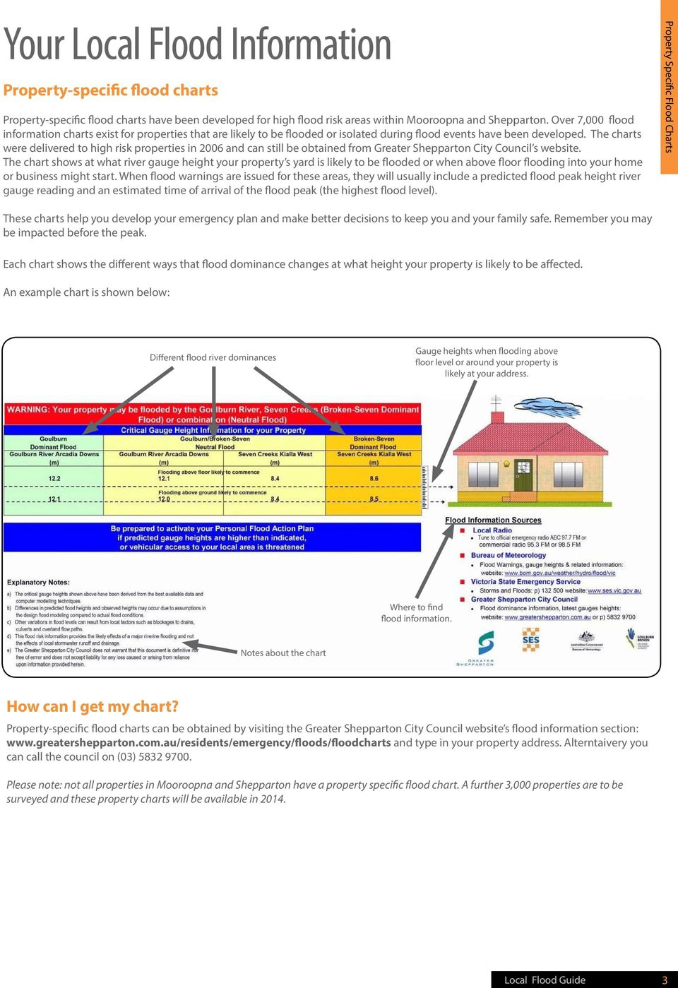 The charts were delivered to high risk properties in 2006 and can still be obtained from Greater Shepparton City Council s website.