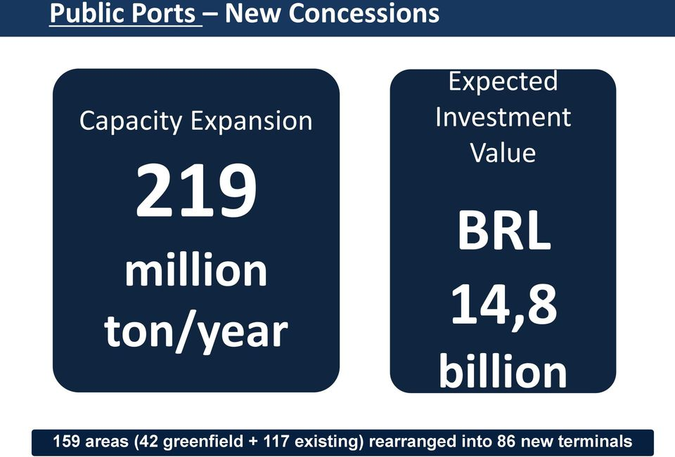Investment Value BRL 14,8 billion 159 areas