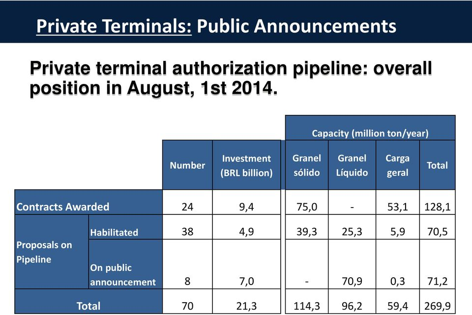 64 Capacity Public Announcements Until July 2014 Number Investment (BRL billion) Granel sólido (million