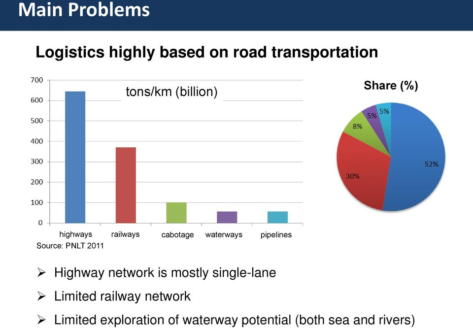 Source: PNLT 2011 Highway network is mostly single-lane Limited